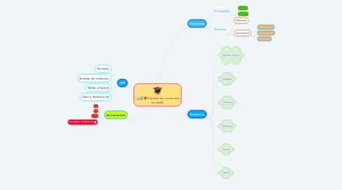 Mind Map: Proceso de corrección de estilo