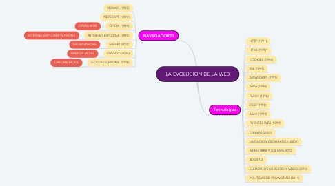 Mind Map: LA EVOLUCION DE LA WEB