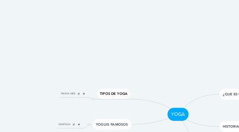 Mind Map: YOGA