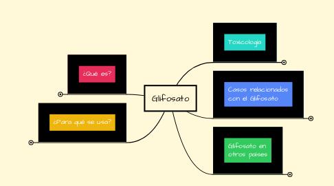 Mind Map: Glifosato