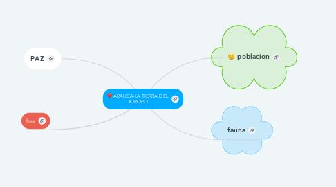 Mind Map: ARAUCA-LA TIERRA DEL JOROPO