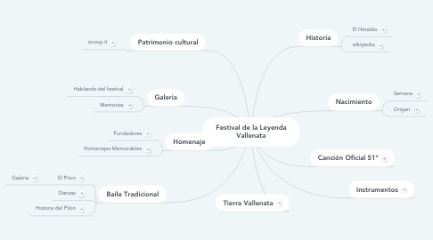 Mind Map: Festival de la Leyenda Vallenata
