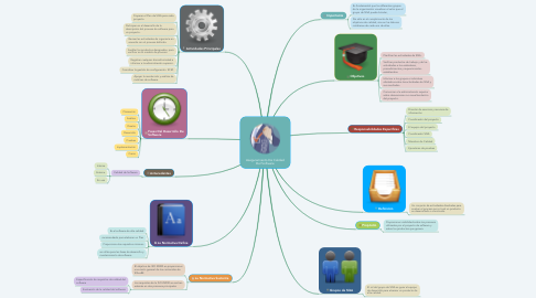 Mind Map: Aseguramiento De Calidad Del Software