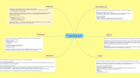 Mind Map: Как поддерживают культуру в разных странах мира?
