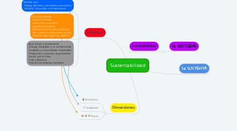 Mind Map: Sustentabilidad