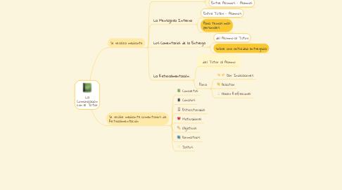Mind Map: La Comunicación con el Tutor