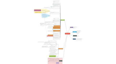 Mind Map: Meeting 12/12