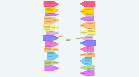 Mind Map: LESSONLY