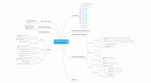Mind Map: Patrick Muhammad PC's