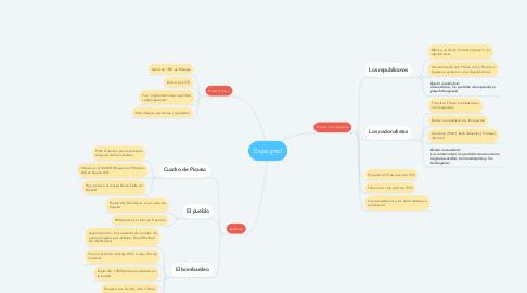 Mind Map: Espagnol
