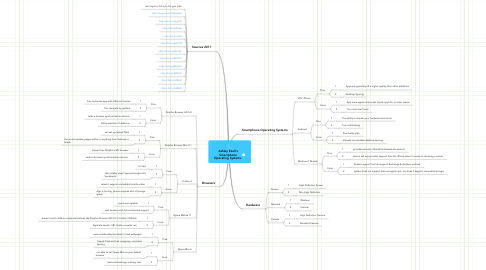 Mind Map: Ashley Ezell's  Smartphone Operating Systems