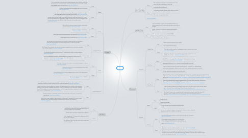 Mind Map: PCs