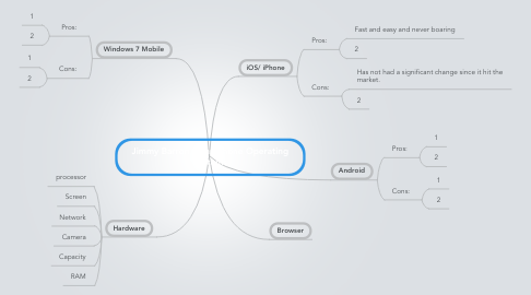 Mind Map: Jimmy Barron Smartphone Operating Systems