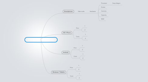 Mind Map: Smartphone Operating Systems