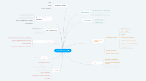 Mind Map: Frequente rustpauze's