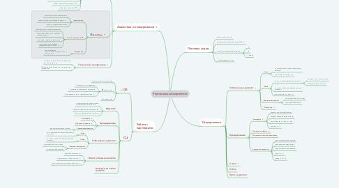 Mind Map: Региональный маркетинг