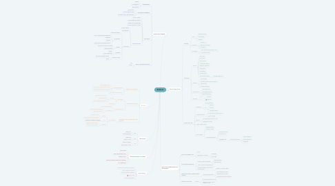 Mind Map: BOSKLAS