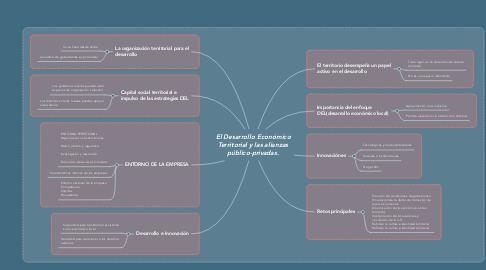 Mind Map: El Desarrollo Económico Territorial y las alianzas público-privadas.