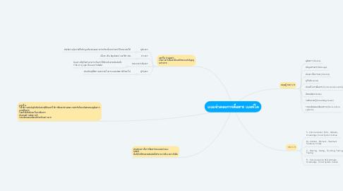 Mind Map: แบบจำลองการสื่อสาร เบอร์โล