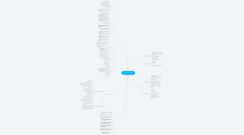 Mind Map: Курсы по ораторскому искусству ORATORIS