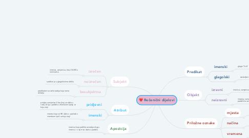 Mind Map: Rečenični dijelovi