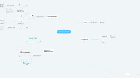 Mind Map: Serviços e seus Dominios