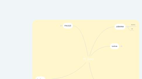 Mind Map: PC INFO