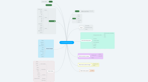 Mind Map: Portail Marketing produit