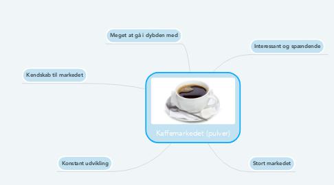 Mind Map: Kaffemarkedet (pulver)