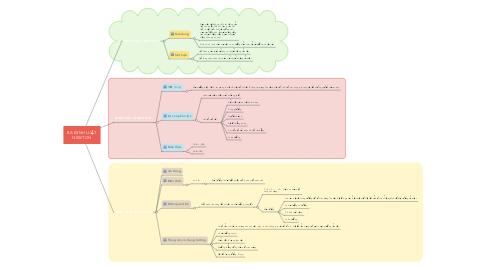 Mind Map: BA ĐỊNH LUẬT NEWTON