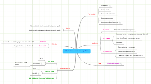 Mind Map: Studio di un ecosistema acquatico