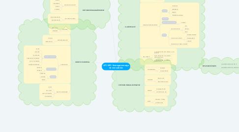 Mind Map: UF1.NF3. Emmagatzematge de mercaderies