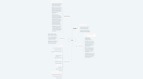 Mind Map: Prejudice