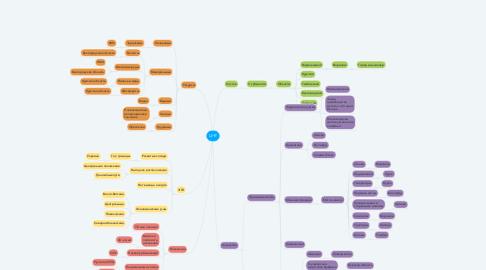 Mind Map: ЦЧР