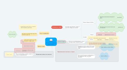 Mind Map: Фонетика, графика, орфография