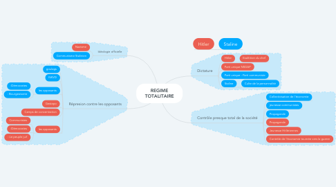 Mind Map: REGIME TOTALITAIRE
