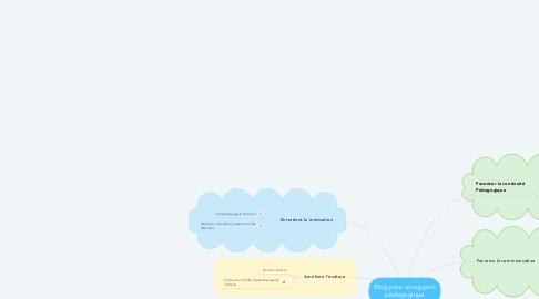 Mind Map: Blog pour un support pédagogique