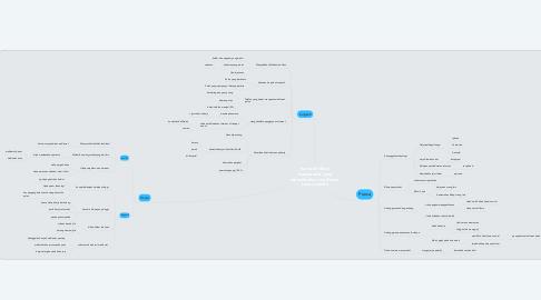 Mind Map: Isu viral (sikap masyarakat yang menyebarkan maklumat tanpa selidik