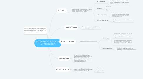 Mind Map: ENFOQUES CLASICOS DE LA PSICOLOGIA