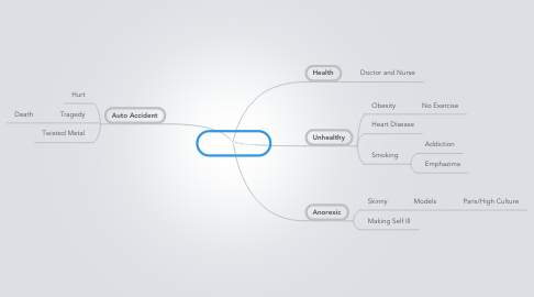 Mind Map: Crash Diet