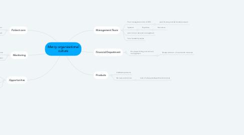 Mind Map: Mercy organizational culture