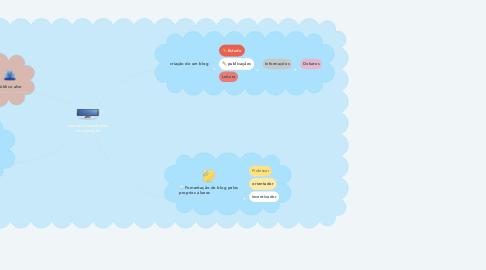 Mind Map: Uso das tecnologias na educação
