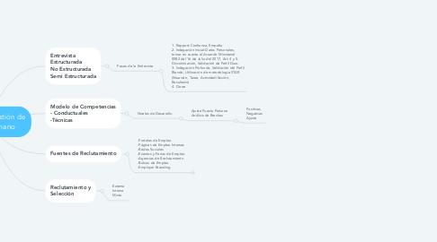 Mind Map: Sistema de Gestión de Talento Humano