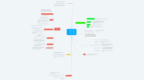Mind Map: eSIM Findings. Research objective: 1. how well customer understands esim 2. are we surfacing enough info 3. what is the preferred validation option?