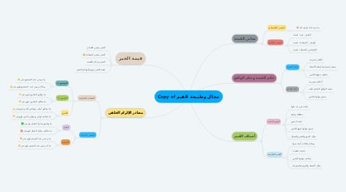 Mind Map: Copy of مجال وطبيعة القيم