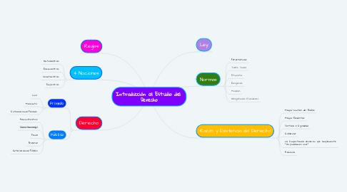 Mind Map: Introducción al Estudio del  Derecho