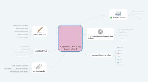 Mind Map: PLE (Entornos Personales de Aprendizaje)