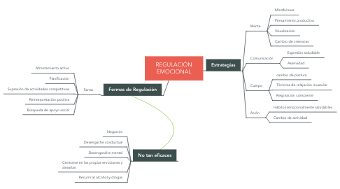Mind Map: REGULACIÓN EMOCIONAL