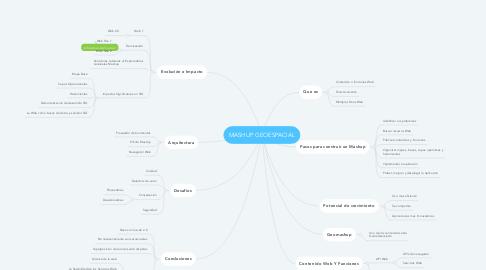 Mind Map: MASHUP GEOESPACIAL