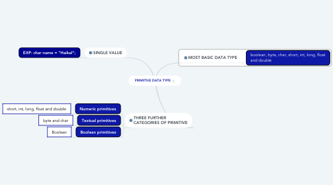Mind Map: PRIMITIVE DATA TYPE
